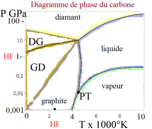 467px-Carbon-phase-diagramp bis