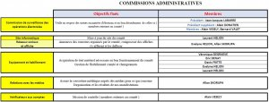 commission administrative